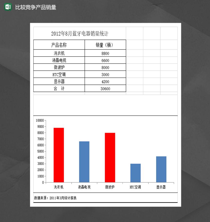 2020年公司产品销售额数量对比分析统计表Excel模板